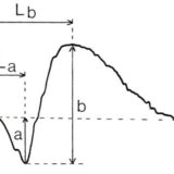 Figure 2. (B) Description of ERG parameters. The size of the a-wave is measured from the baseline to the trough of the wave. The size of the b-wave is measured from the trough of the a-wave to the peak of the b-wave. The time to peak (implicit times) for both waves is determined from the stimulus onset to the trough or peak of the waves.4 © 2019 Webvision